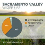 SacValley Water Infographic